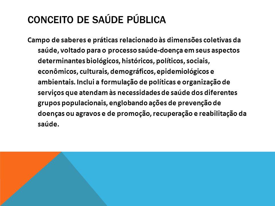 CONCEITO DE SAÚDE PÚBLICA Campo de saberes e práticas relacionado às dimensões coletivas da saúde, voltado para o processo saúde-doença em seus aspect