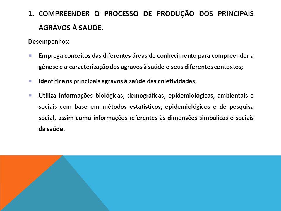 1.COMPREENDER O PROCESSO DE PRODUÇÃO DOS PRINCIPAIS AGRAVOS À SAÚDE. Desempenhos: Emprega conceitos das diferentes áreas de conhecimento para compreen