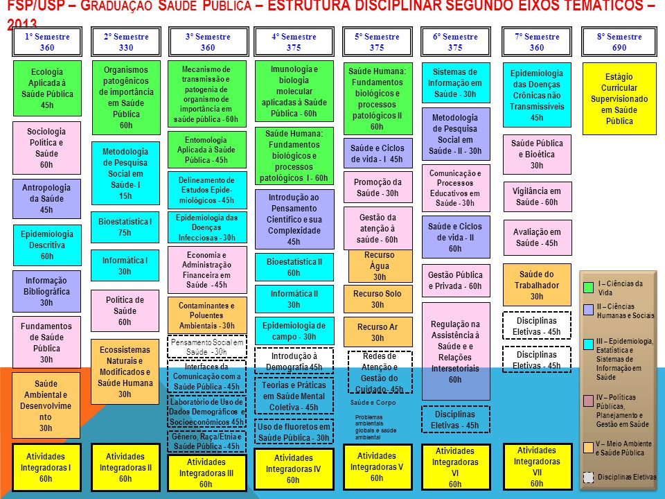 FSP/USP – G RADUAÇÃO S AÚDE P ÚBLICA – ESTRUTURA DISCIPLINAR SEGUNDO EIXOS TEMÁTICOS – 2013 1º Semestre 360 2º Semestre 330 3º Semestre 360 4º Semestr