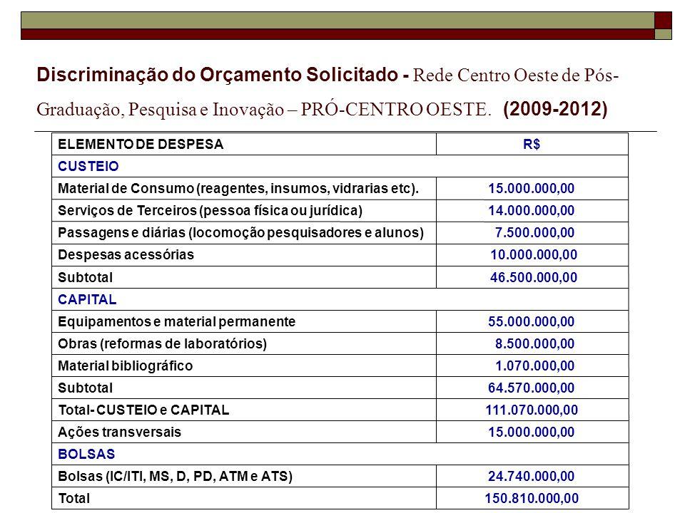 Discriminação do Orçamento Solicitado - Rede Centro Oeste de Pós- Graduação, Pesquisa e Inovação – PRÓ-CENTRO OESTE.