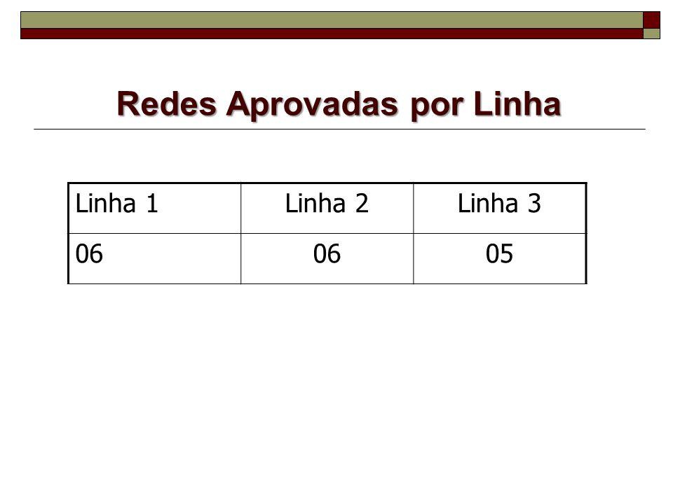Redes Aprovadas por Linha Linha 1Linha 2Linha 3 06 05