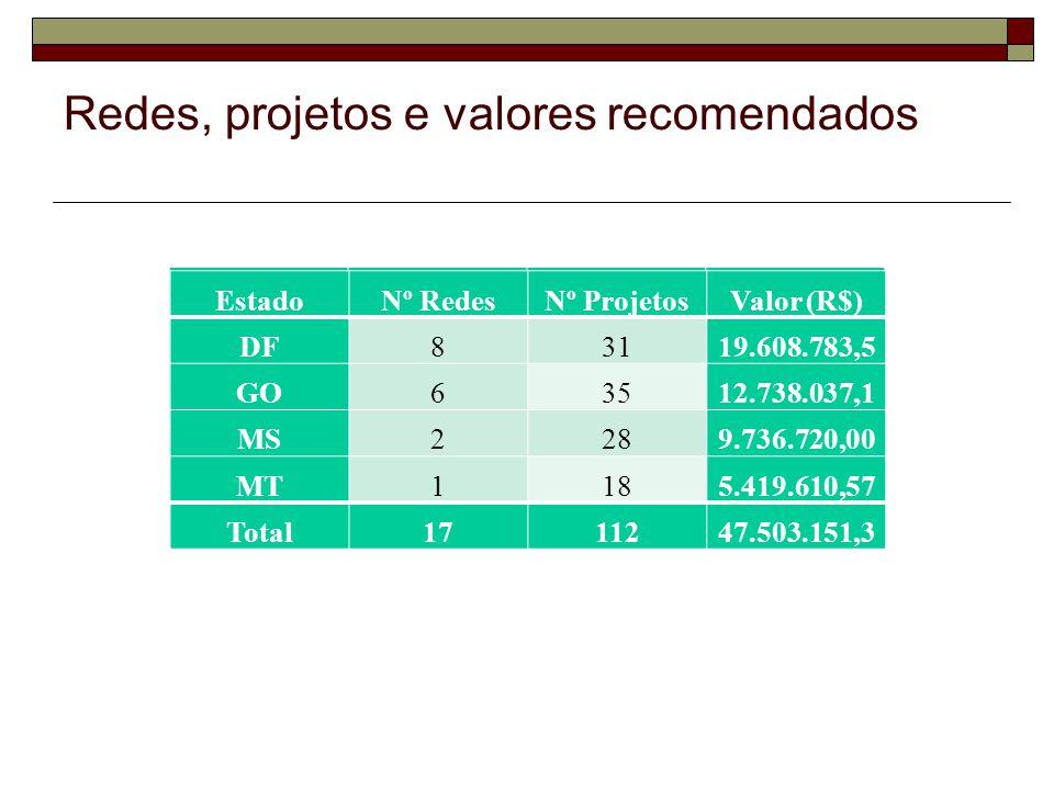 Redes, projetos e valores recomendados EstadoNº RedesNº ProjetosValor (R$) DF83119.608.783,59 GO63512.738.037,18 MS2289.736.720,00 MT1185.419.610,57 Total1711247.503.151,34 EstadoNº RedesNº ProjetosValor (R$) DF83119.608.783,5 GO63512.738.037,1 MS2289.736.720,00 MT1185.419.610,57 Total1711247.503.151,3