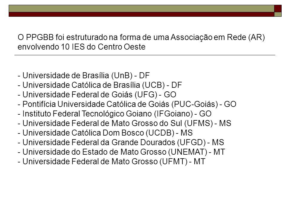 O PPGBB foi estruturado na forma de uma Associação em Rede (AR) envolvendo 10 IES do Centro Oeste - Universidade de Brasília (UnB) - DF - Universidade Católica de Brasília (UCB) - DF - Universidade Federal de Goiás (UFG) - GO - Pontifícia Universidade Católica de Goiás (PUC-Goiás) - GO - Instituto Federal Tecnológico Goiano (IFGoiano) - GO - Universidade Federal de Mato Grosso do Sul (UFMS) - MS - Universidade Católica Dom Bosco (UCDB) - MS - Universidade Federal da Grande Dourados (UFGD) - MS - Universidade do Estado de Mato Grosso (UNEMAT) - MT - Universidade Federal de Mato Grosso (UFMT) - MT