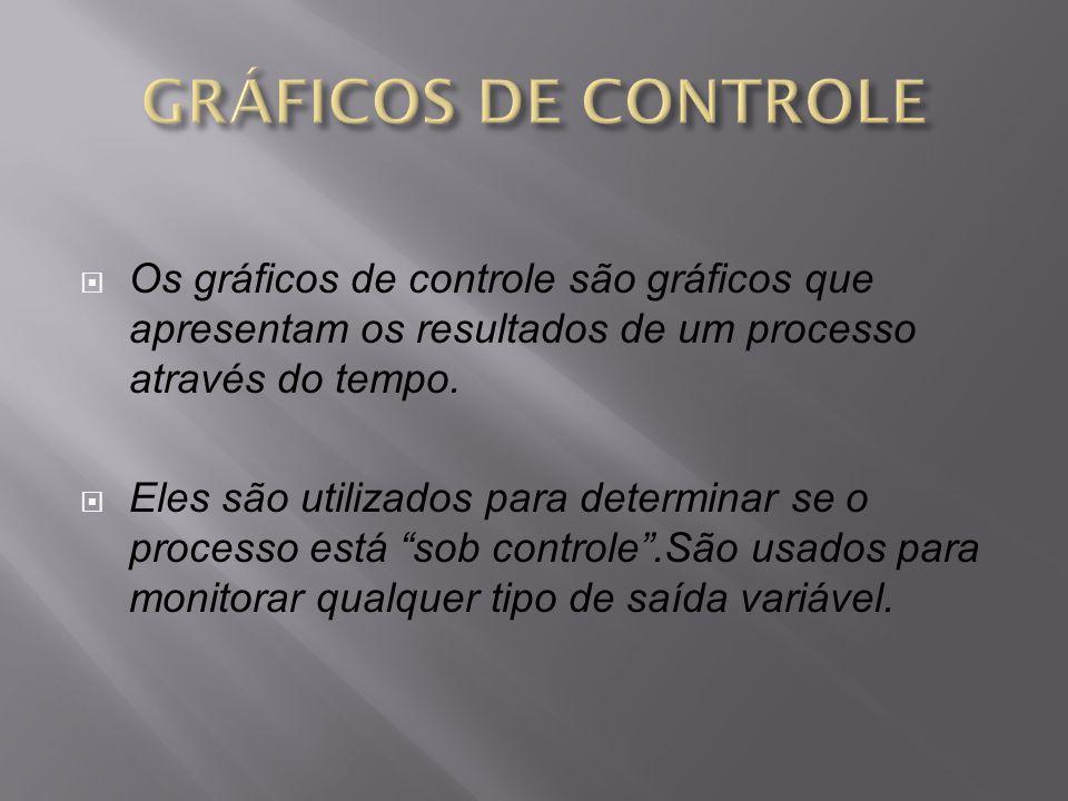Os gráficos de controle são gráficos que apresentam os resultados de um processo através do tempo. Eles são utilizados para determinar se o processo e