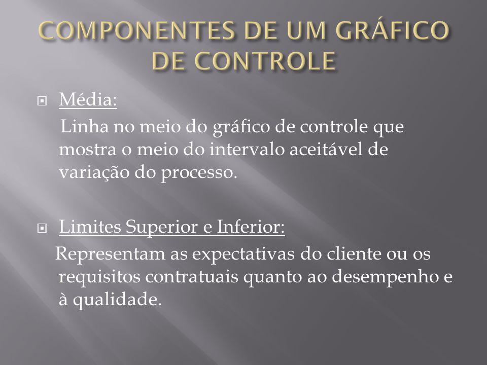 Média: Linha no meio do gráfico de controle que mostra o meio do intervalo aceitável de variação do processo. Limites Superior e Inferior: Representam