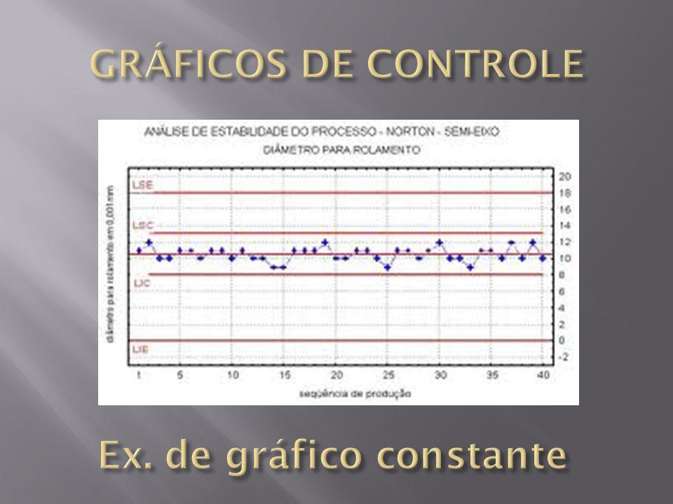 Ferramenta gráfica utilizada pela Administração para o gerenciamento e o Controle da Qualidade (CQ) em processos diversos de manipulação das fórmulas.
