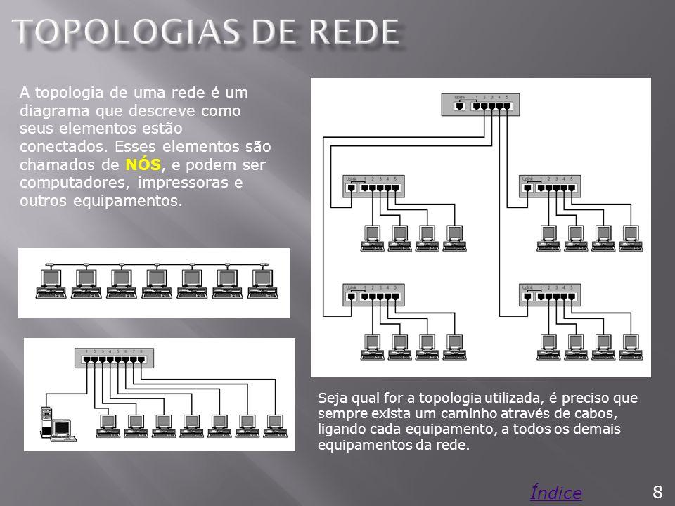 Este tipo de topologia foi muito utilizado nas redes durante os anos 80 e até meados dos anos 90.