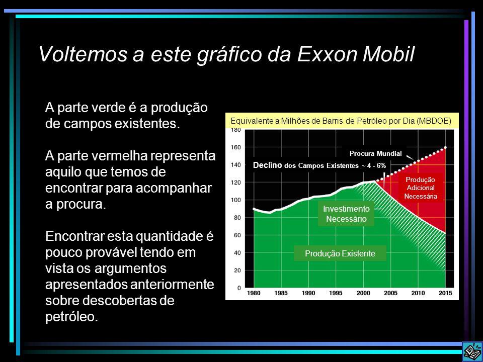 Voltemos a este gráfico da Exxon Mobil A parte verde é a produção de campos existentes.