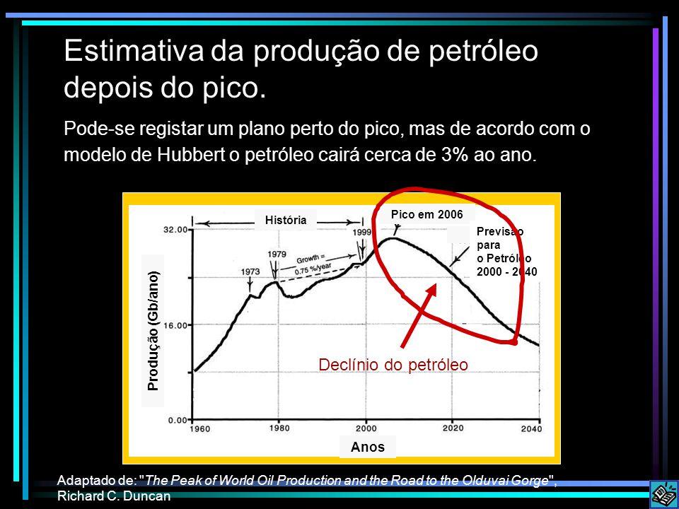 Estimativa da produção de petróleo depois do pico.