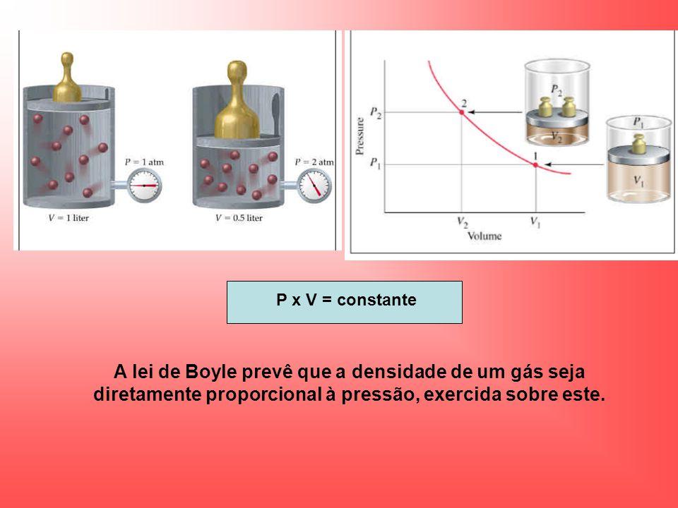 P x V = constante A lei de Boyle prevê que a densidade de um gás seja diretamente proporcional à pressão, exercida sobre este.