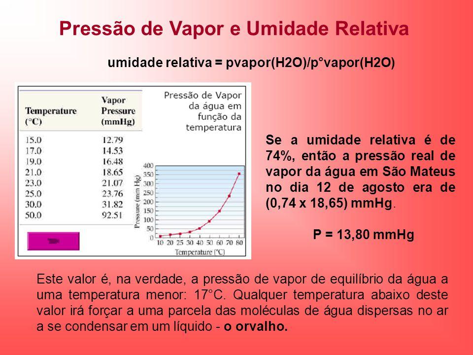 Pressão de Vapor e Umidade Relativa Se a umidade relativa é de 74%, então a pressão real de vapor da água em São Mateus no dia 12 de agosto era de (0,