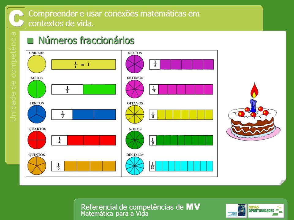 Operar, em segurança, equipamento tecnológico, designadamente o computador Unidade de competência Referencial de competências de MV Matemática para a