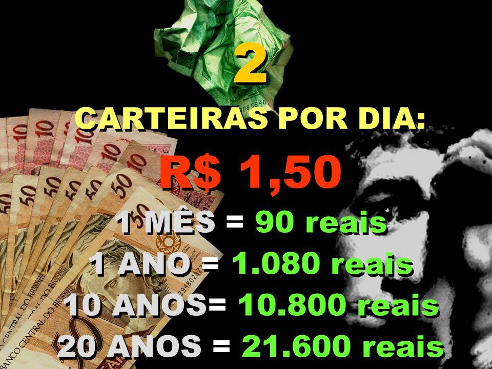 2 CARTEIRAS POR DIA: R$ 1,50 1 MÊS = 90 reais 1 ANO = 1.080 reais 10 ANOS= 10.800 reais 20 ANOS = 21.600 reais 2 CARTEIRAS POR DIA: R$ 1,50 1 MÊS = 90 reais 1 ANO = 1.080 reais 10 ANOS= 10.800 reais 20 ANOS = 21.600 reais