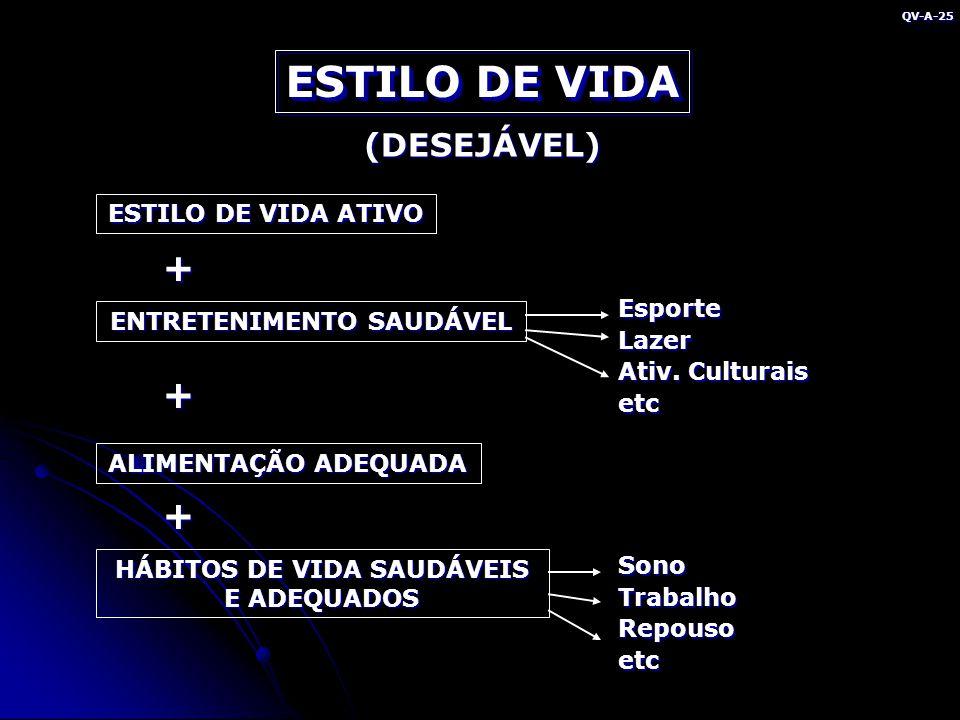 ESTILO DE VIDA (DESEJÁVEL) ESTILO DE VIDA ATIVO ENTRETENIMENTO SAUDÁVEL ALIMENTAÇÃO ADEQUADA HÁBITOS DE VIDA SAUDÁVEIS E ADEQUADOS + + EsporteLazer Ativ.