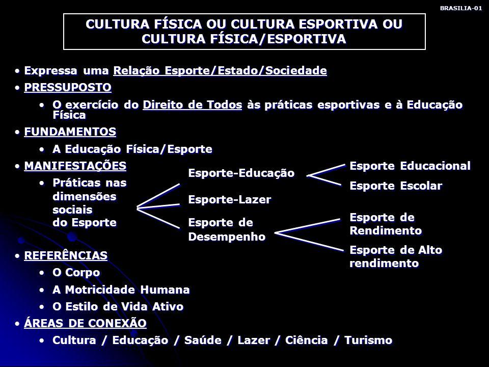 RELAÇÃO ESPORTE-ESTADO E SOCIEDADE BRASILIA-02 SOCIEDADE Coletividade de indivíduos reunidos e organizados para alcançar finalidades comuns.