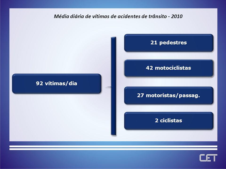 92 vítimas/dia 21 pedestres42 motociclistas2 ciclistas27 motoristas/passag.