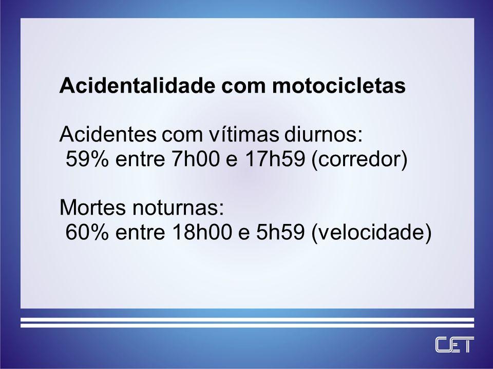 Acidentalidade com motocicletas Acidentes com vítimas diurnos: 59% entre 7h00 e 17h59 (corredor) Mortes noturnas: 60% entre 18h00 e 5h59 (velocidade)