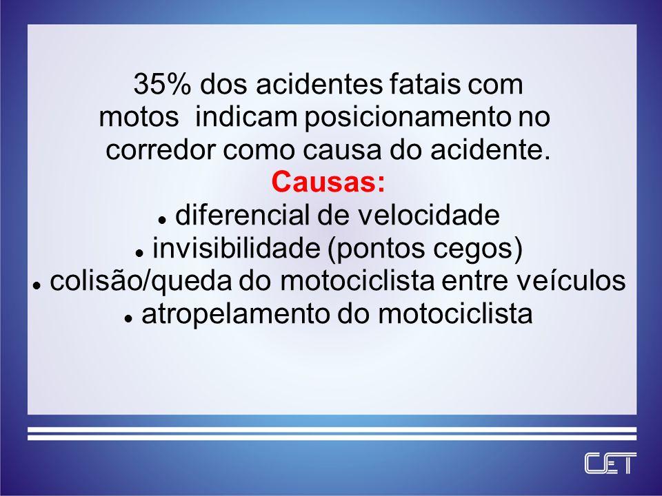 35% dos acidentes fatais com motos indicam posicionamento no corredor como causa do acidente.