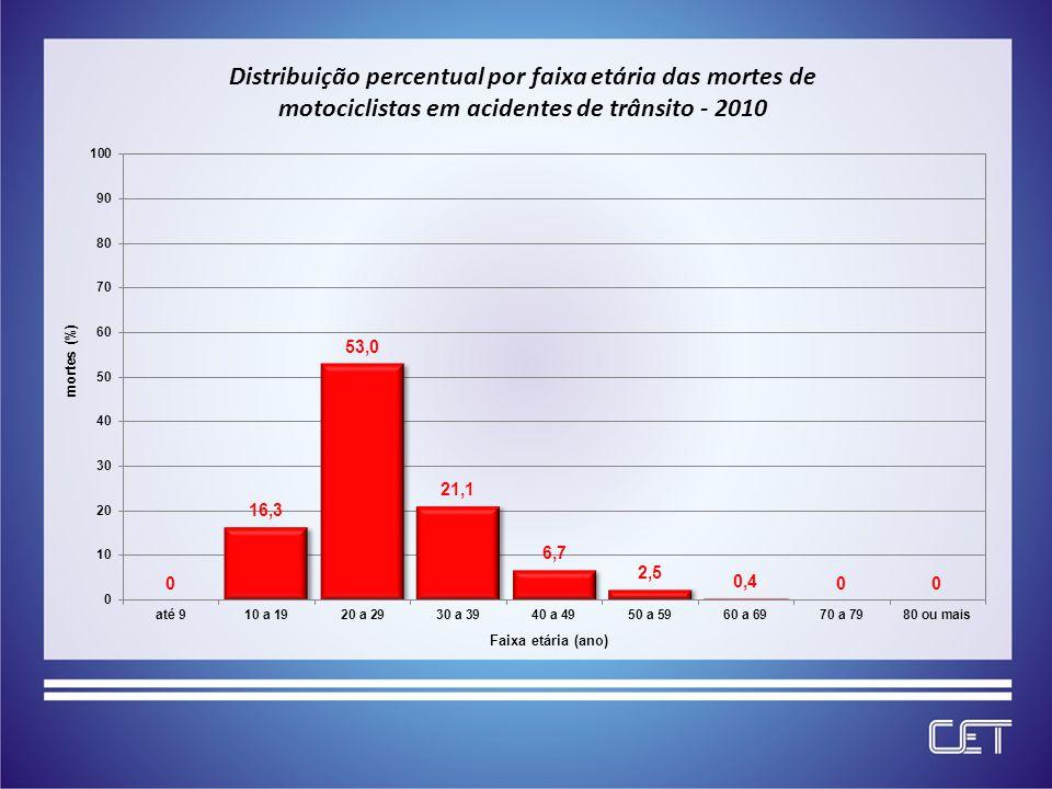 Distribuição percentual por faixa etária das mortes de motociclistas em acidentes de trânsito - 2010