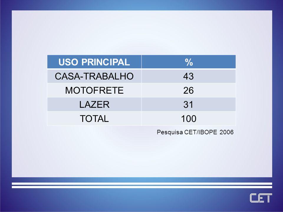 USO PRINCIPAL% CASA-TRABALHO43 MOTOFRETE26 LAZER31 TOTAL100 Pesquisa CET/IBOPE 2006