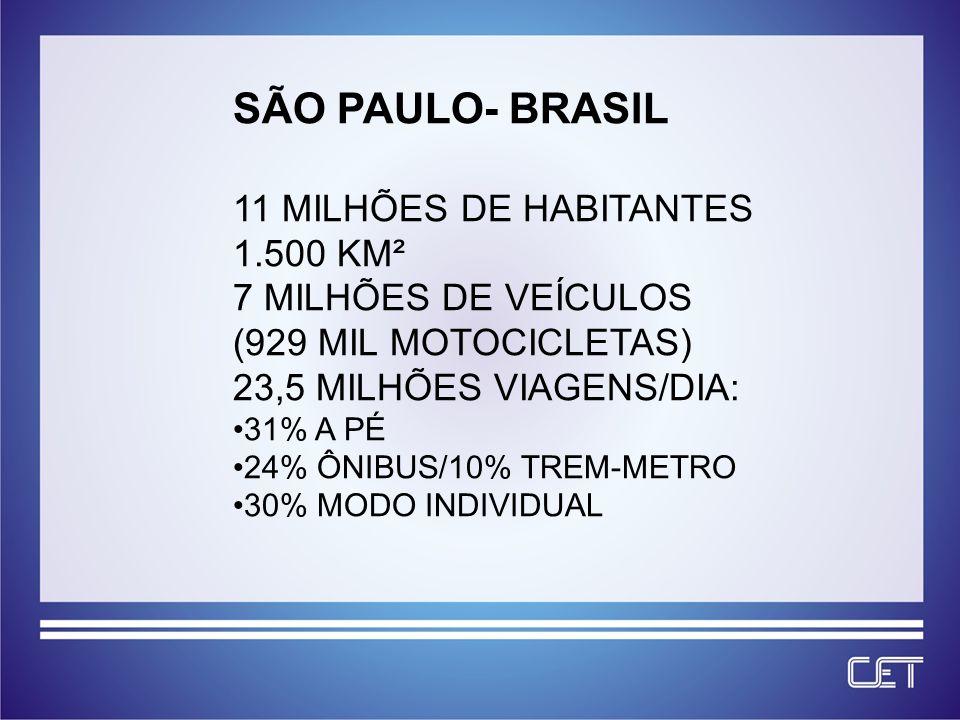 SÃO PAULO- BRASIL 11 MILHÕES DE HABITANTES 1.500 KM² 7 MILHÕES DE VEÍCULOS (929 MIL MOTOCICLETAS) 23,5 MILHÕES VIAGENS/DIA: 31% A PÉ 24% ÔNIBUS/10% TREM-METRO 30% MODO INDIVIDUAL