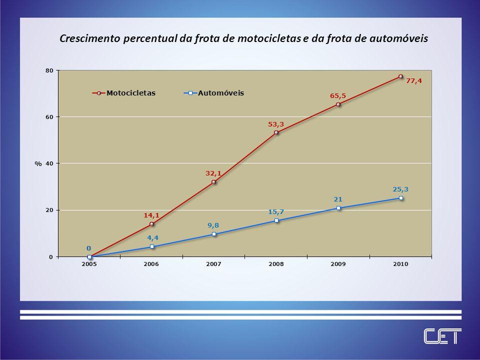 Crescimento percentual da frota de motocicletas e da frota de automóveis
