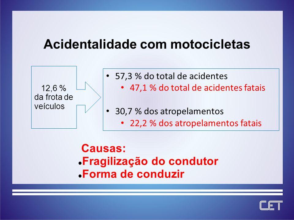 Acidentalidade com motocicletas Causas: Fragilização do condutor Forma de conduzir 57,3 % do total de acidentes 47,1 % do total de acidentes fatais 30,7 % dos atropelamentos 22,2 % dos atropelamentos fatais 12,6 % da frota de veículos