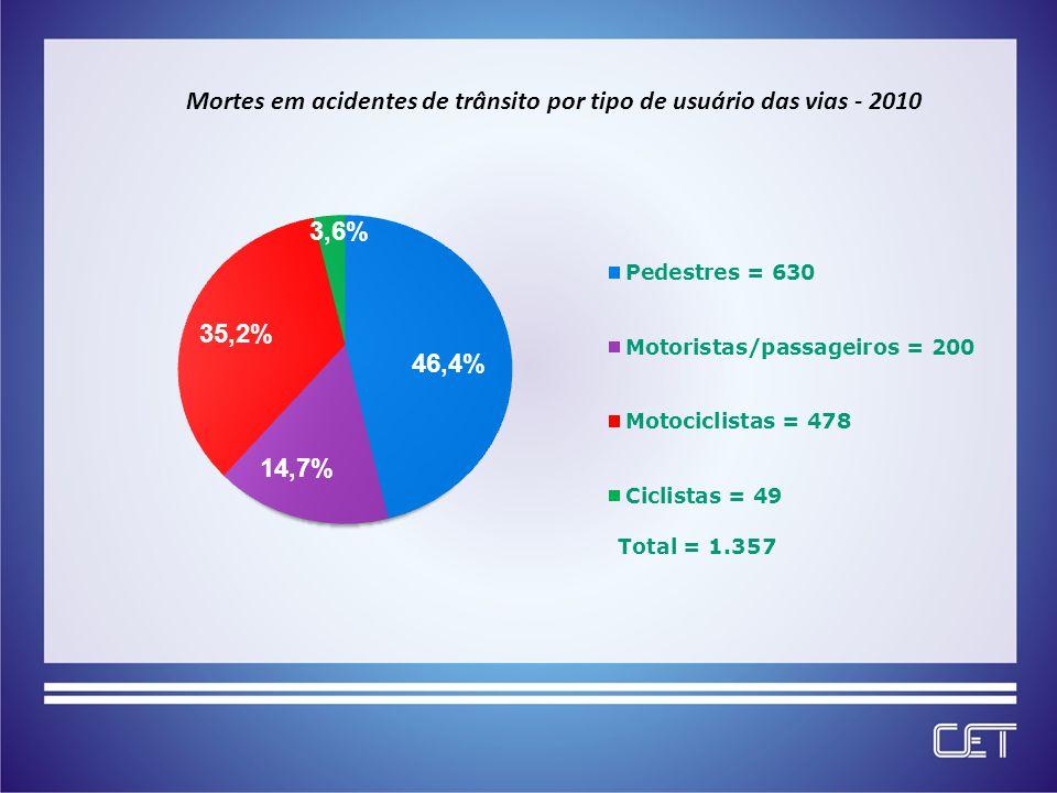 Distribuição percentual da ocupação principal dos motociclistas mortos 2010