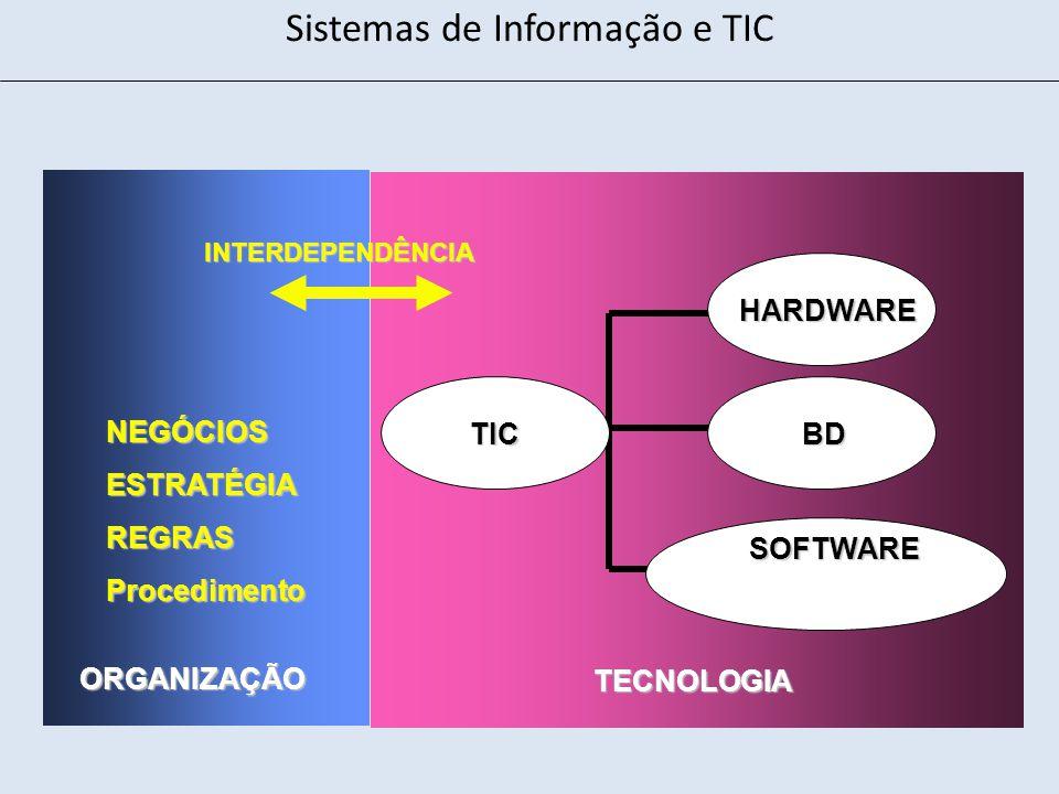 NEGÓCIOSESTRATÉGIAREGRASProcedimento ORGANIZAÇÃO TECNOLOGIA HARDWARE TIC BD BD SOFTWARE INTERDEPENDÊNCIA Sistemas de Informação e TIC