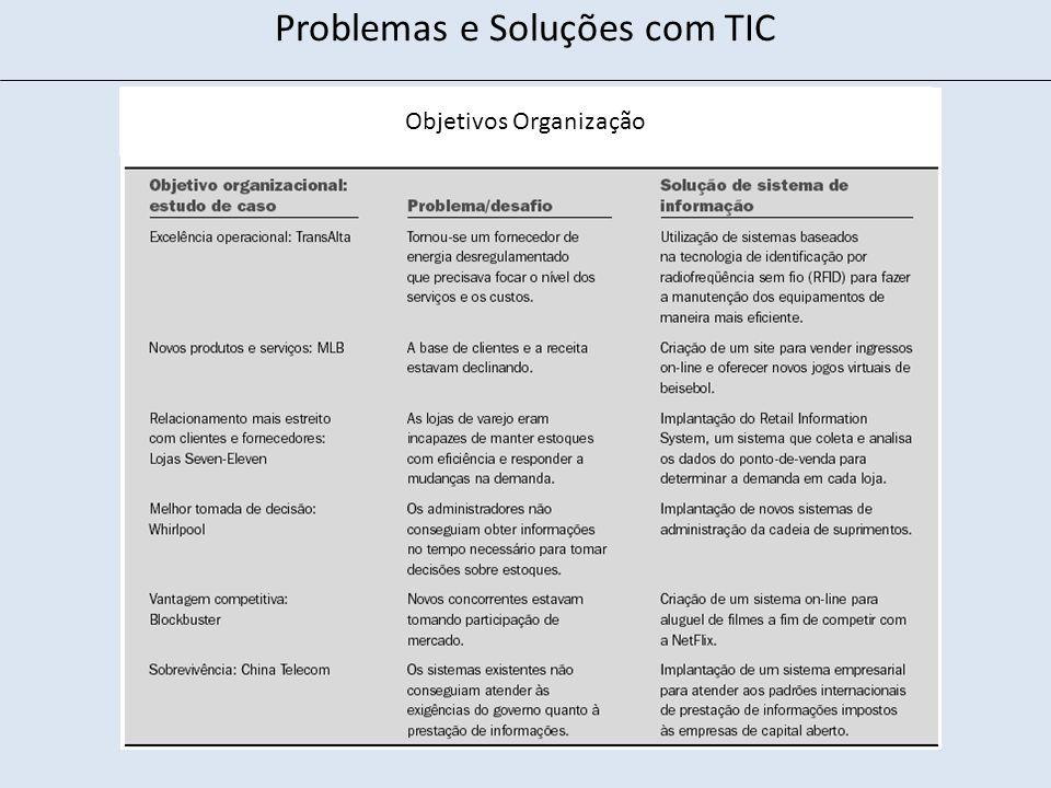 Problemas e Soluções com TIC Objetivos Organização