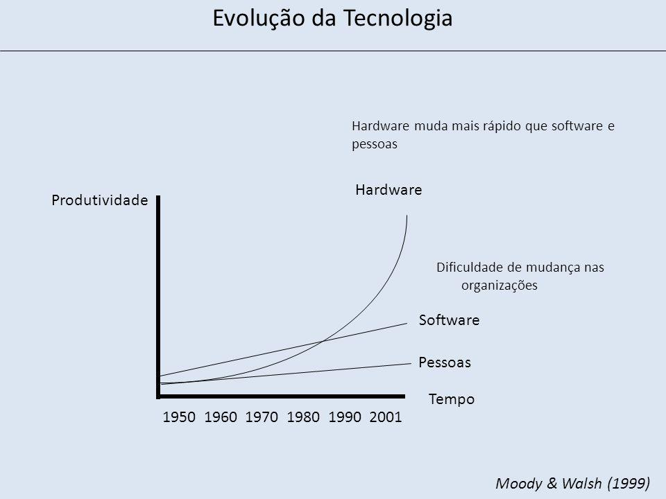 1950 1960 1970 1980 1990 2001 Hardware Produtividade Software Pessoas Dificuldade de mudança nas organizações Hardware muda mais rápido que software e