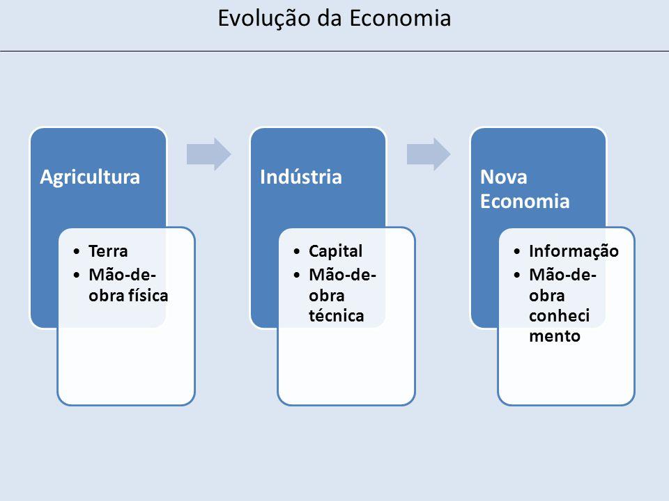 Evolução da Economia Agricultura Terra Mão-de- obra física Indústria Capital Mão-de- obra técnica Nova Economia Informação Mão-de- obra conheci mento