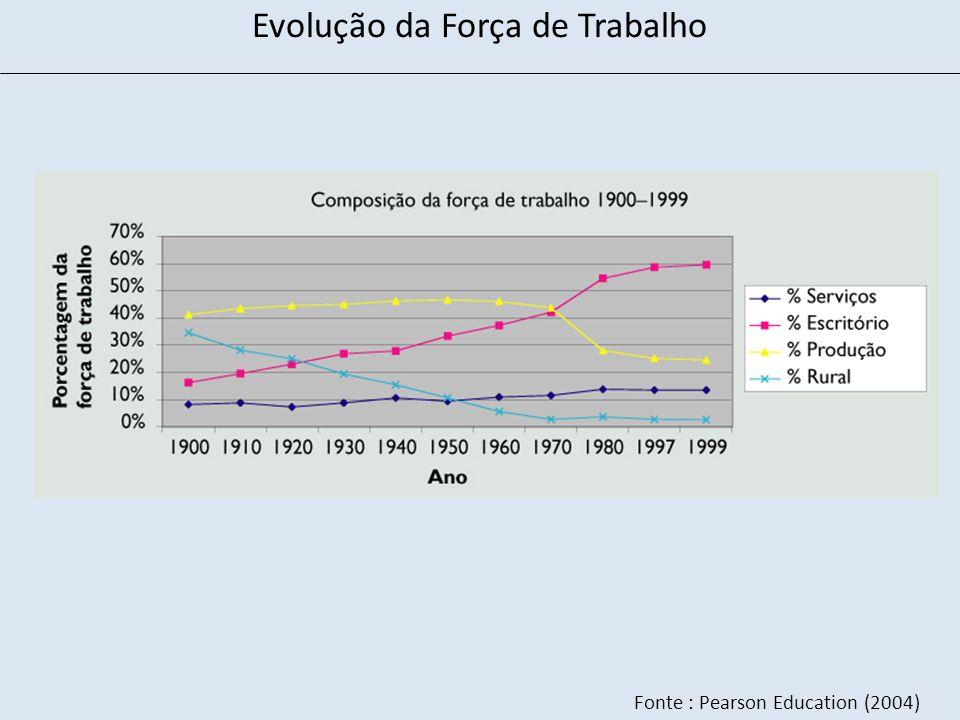 Fonte : Pearson Education (2004) Evolução da Força de Trabalho