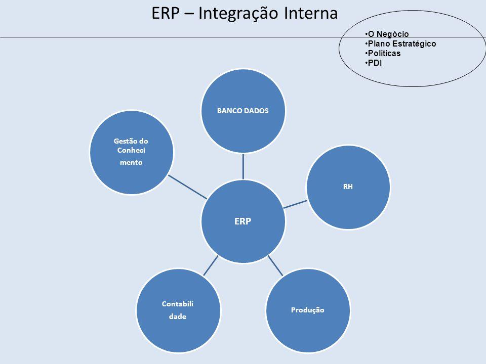 ERP BANCO DADOSRHProdução Contabili dade Gestão do Conheci mento O Negócio Plano Estratégico Políticas PDI ERP – Integração Interna