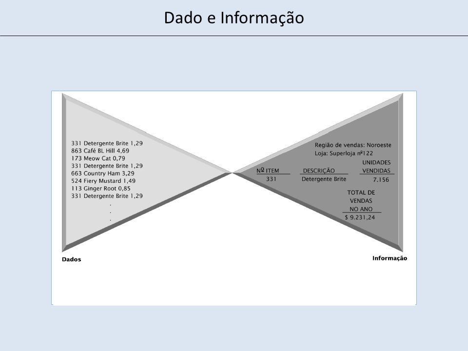Informação Número de acessos Valor O valor da informação aumenta com o uso Moody & Walsh (1999) As Leis da Informação