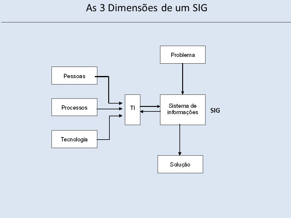 As 3 Dimensões de um SIG SIG