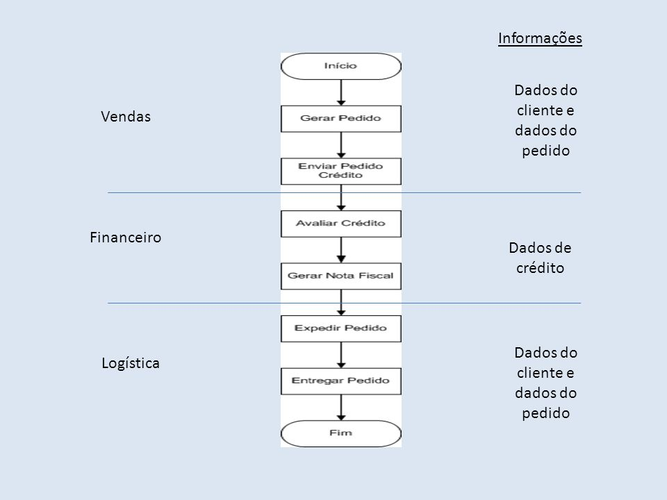 Vendas Financeiro Logística Dados do cliente e dados do pedido Dados de crédito Dados do cliente e dados do pedido Informações