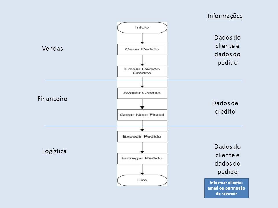 Vendas Financeiro Logística Dados do cliente e dados do pedido Dados de crédito Dados do cliente e dados do pedido Informações Informar cliente: email