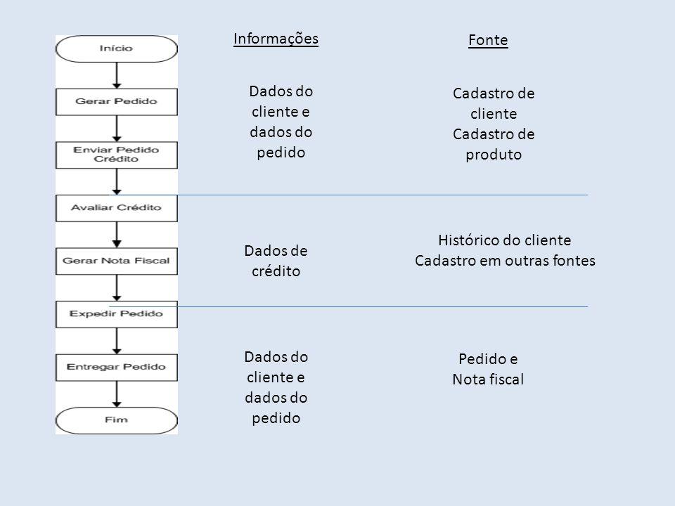 Dados do cliente e dados do pedido Dados de crédito Dados do cliente e dados do pedido Informações Cadastro de cliente Cadastro de produto Histórico d