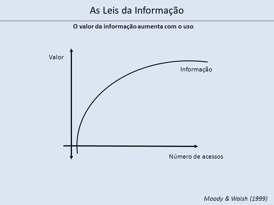 Desenhar os processos Treinar as pessoas no processo Definir as informações necessárias Definir cliente/fornecedor das informações Informatizar processos Extrapolar para o ambiente externo Administração