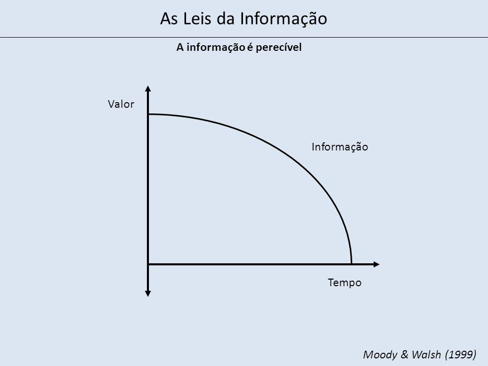 Tempo Valor A informação é perecível Moody & Walsh (1999) Informação As Leis da Informação