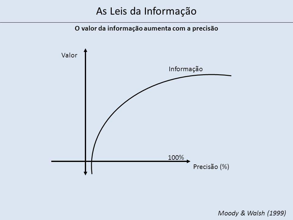 Precisão (%) Valor O valor da informação aumenta com a precisão Informação 100% Moody & Walsh (1999) As Leis da Informação
