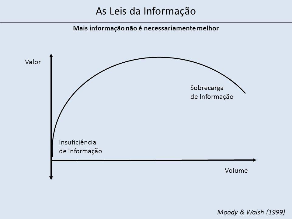 Volume Valor Mais informação não é necessariamente melhor Sobrecarga de Informação Insuficiência de Informação Moody & Walsh (1999) As Leis da Informa