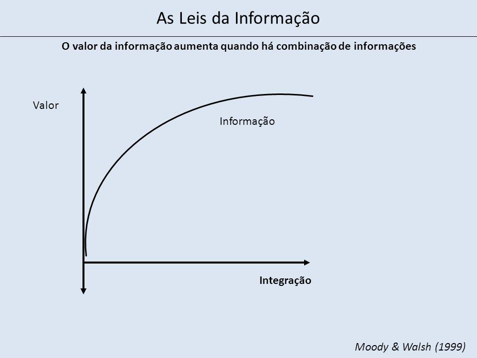 Integração Valor O valor da informação aumenta quando há combinação de informações Informação Moody & Walsh (1999) As Leis da Informação