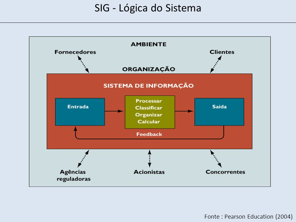 Fonte : Pearson Education (2004) SIG - Lógica do Sistema
