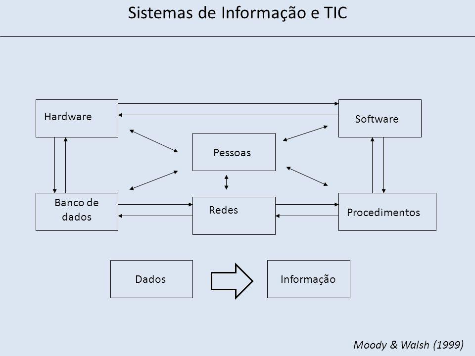 Hardware Software Banco de dados Redes Procedimentos Pessoas Sistemas de Informação e TIC DadosInformação Moody & Walsh (1999)