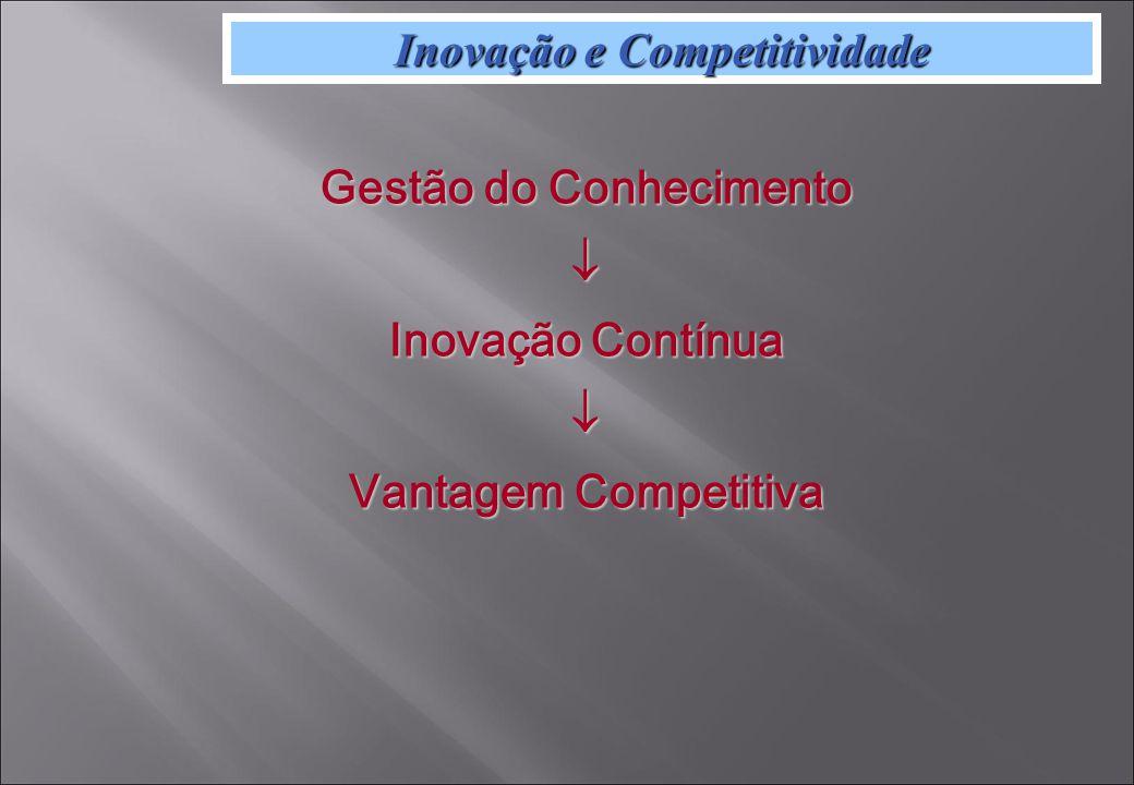 Inovação e Competitividade Gestão do Conhecimento Inovação Contínua Vantagem Competitiva