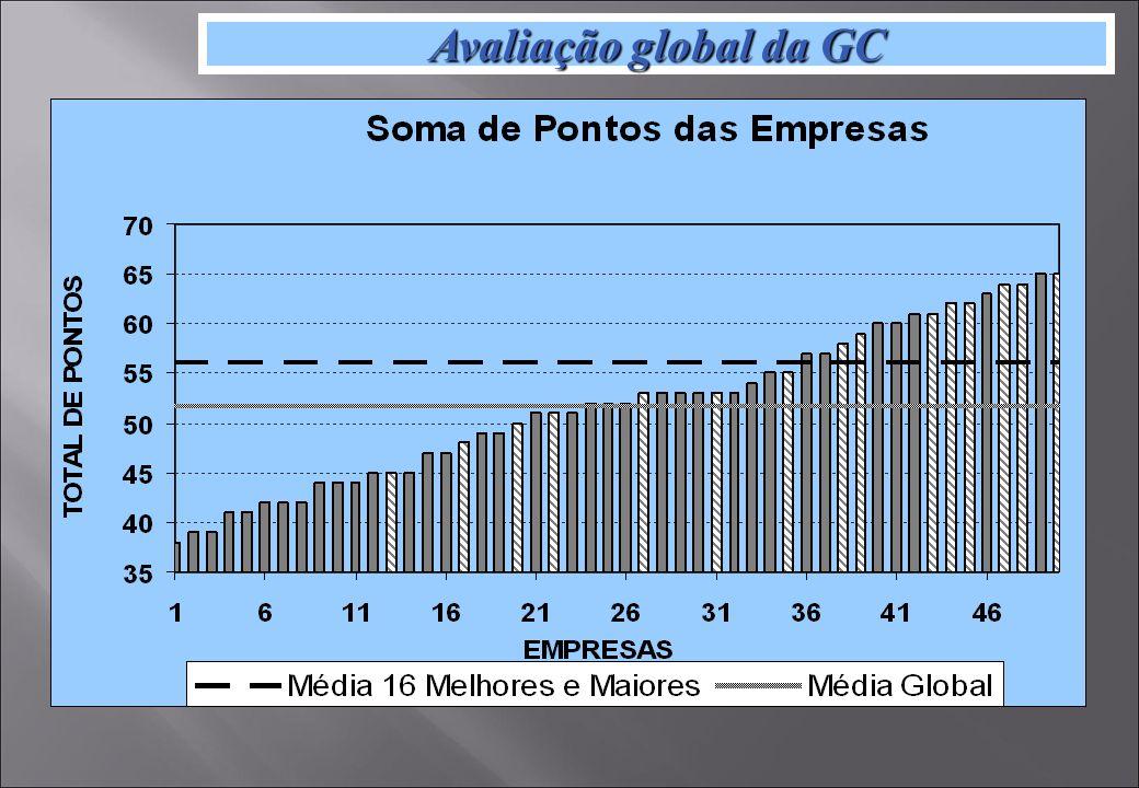 Avaliação global da GC
