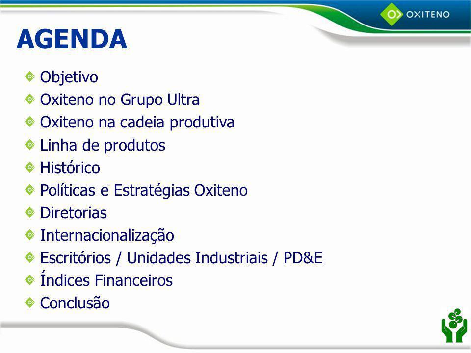 Oxiteno na Cadeia Produtiva Refinaria Craqueamento Oxiteno Produto Final Consumidor Caso MEG – PET (Camaçari) Nafta Eteno MEG PET