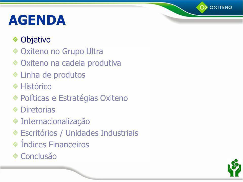PD&E Oxiteno Suporte aos clientes e mercados; Prospecção de novas oportunidades de desenvolvimento; Aperfeiçoamento e desenvolvimento de produtos e processos; Ampliação da capacitação tecnológica.